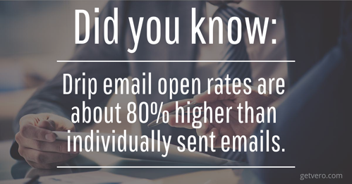 Drip Email Open Rates
