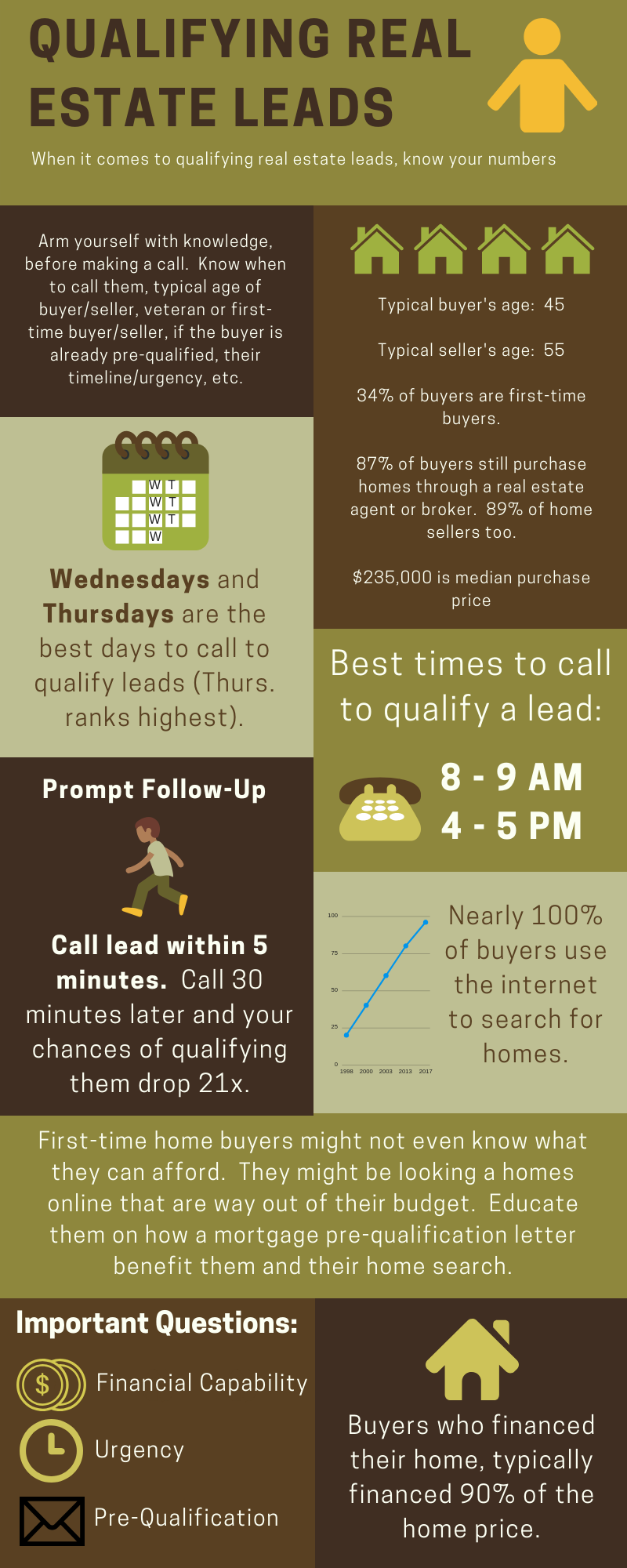 Qualifying Real Estate Leads (1)
